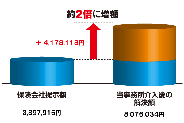 増額表 20171012.png