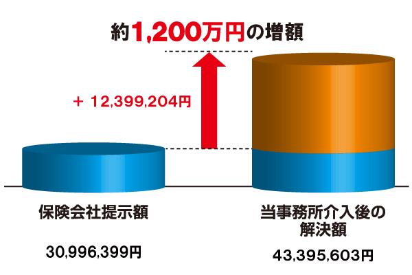 増額表 20171001.png