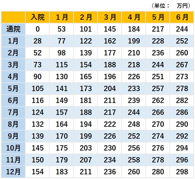 【弁護士基準】入通院慰謝料の算定表(重傷)